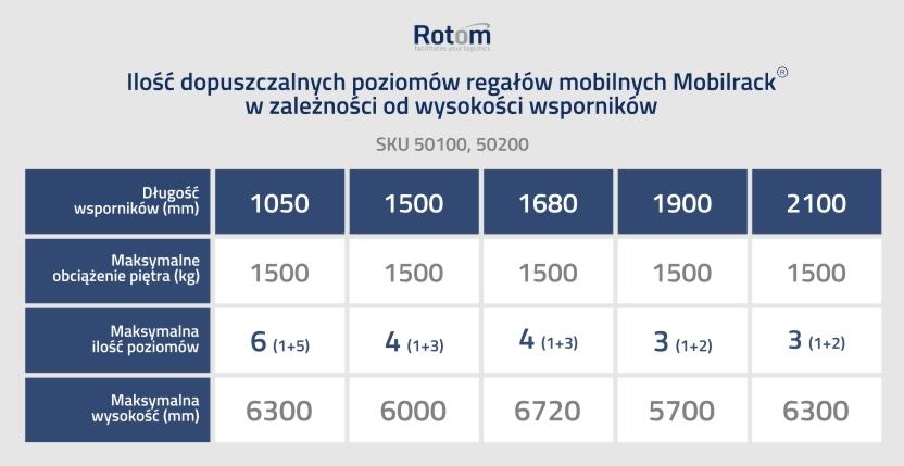 Specyfikacja techniczna mobilnych regałów paletowych